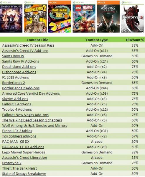 Xbox Live: Borderlands 2 o Prototype 2 $175 y más ofertas de primavera