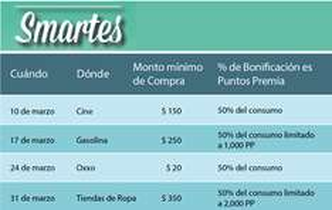 Banamex: Smartes (50% del consumo en puntos premia) Marzo 2015