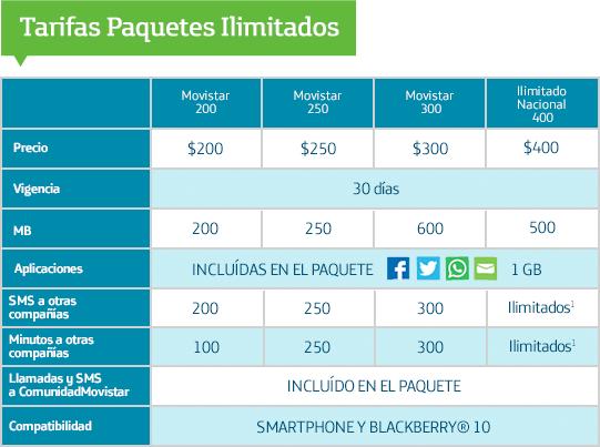 Movistar Prepago: Nuevo Paquete Ilimitado Nacional por $400 (llamadas y SMS ilimitados a cualquier compañía dentro del país por 30 días)