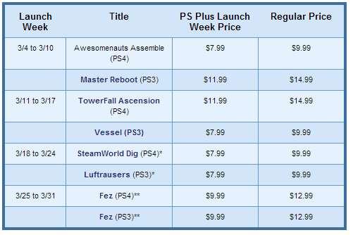 PlayStation : juegos Indie, Need for Speed, BioShock, COD y GTA