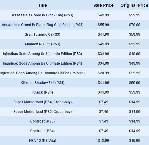 PlaySation Store: rebajas flash incluyendo juegos para PS4