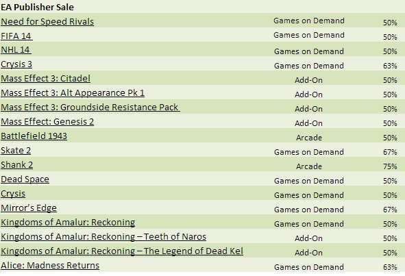 Venta especial de Electronic Arts en Xbox Live: FIFA 14 $499, Crysis 3 $185 y más