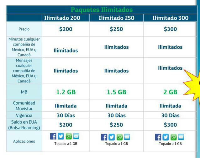 Nuevas promociones de Movistar Ilimitados