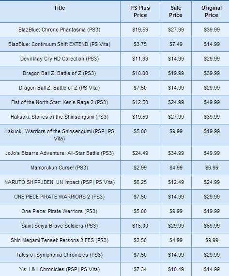 PlayStation Store: hasta 75% de descuento en juegos de Anime
