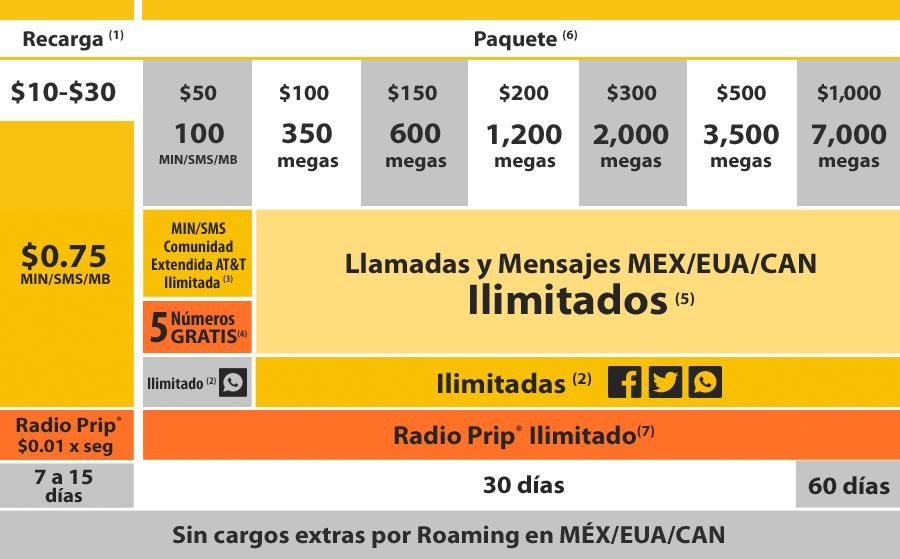Nueva Oferta Unefon Flex (Ahora con más MB)