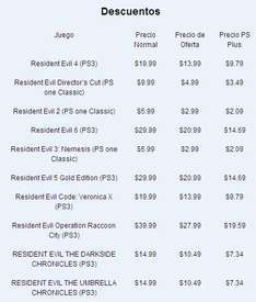 Tomb Raider Bundle para PS3 (digital) 30 dólares y descuentos en Resident Evil