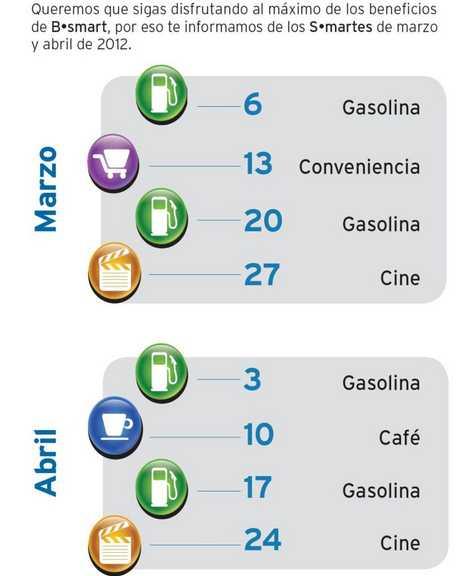 Smartes de gasolina: 5% de bonificación pagando con tarjeta Bsmart