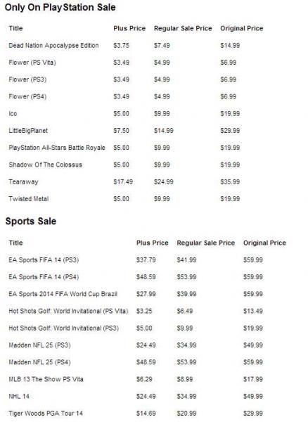PlayStation Store: oferta en juegos exclusivos de PlayStation