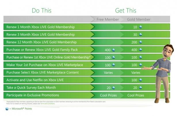 Xbox Live rewards: obtén Microsoft Points de regalo con tus compras