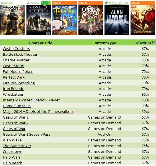Xbox Live: hasta 90% de descuento en juegos de Microsoft (Halo, Gears of War, Alan Wake y más)
