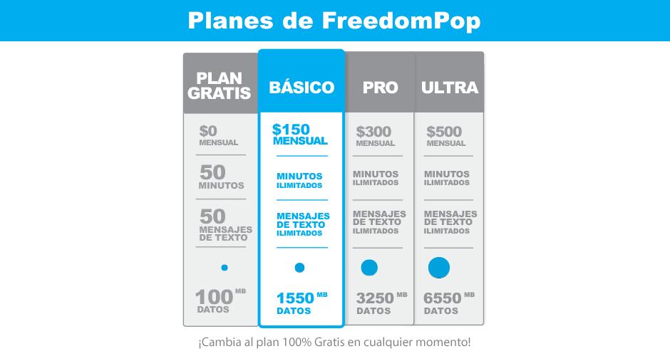 FreedomPop: Promoción LOS AMIGOS SON IMPORTANTES - SIM 4G Gratis + Plan Básico($150) Gratis por 1 mes + 200 MB Gratis + Envío Gratis