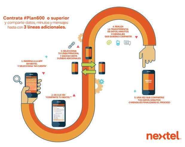Nextel: plan comparte tu Nextel (agrega líneas a un plan por $200)