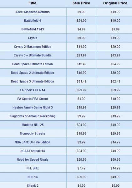PlayStation Network: hasta 75% de descuento en juegos de EA