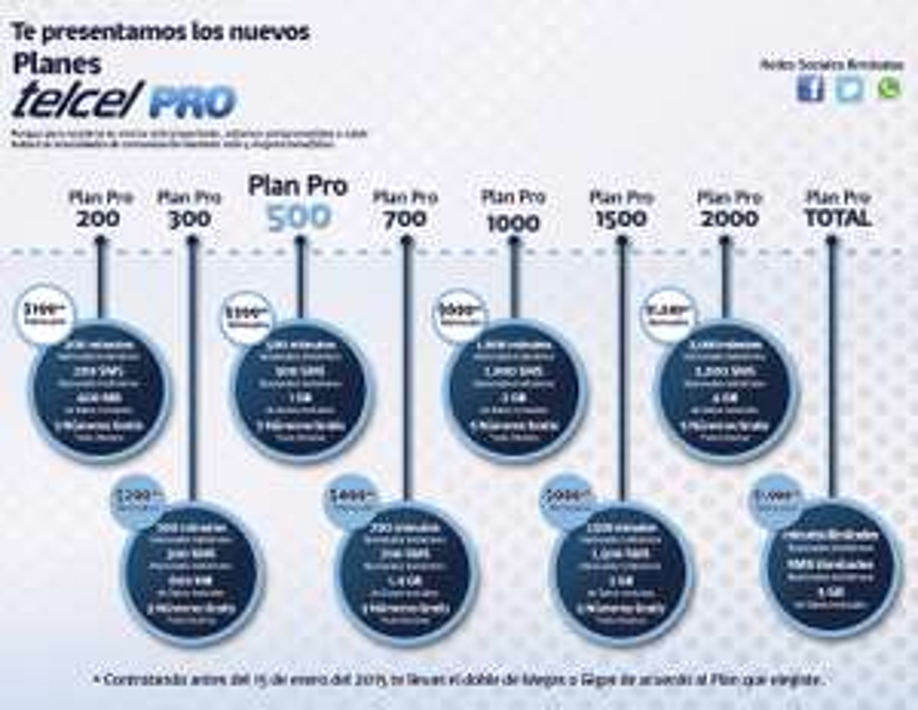 Planes Telcel Pro: doble de megas de por vida extendido