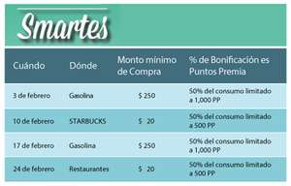 Banamex: Smartes (50% del consumo en puntos premia) Febrero 2015