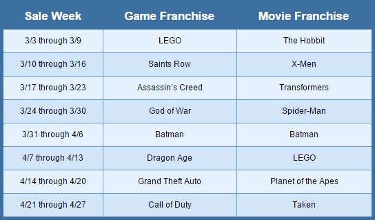 PlayStation store: ofertas semanales de marzo y abril