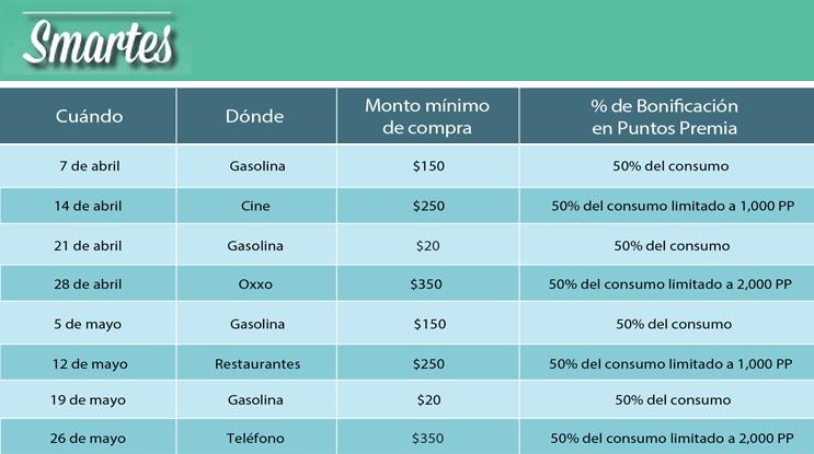 Banamex: Smartes (50% del consumo en puntos premia) Abril - Mayo 2015