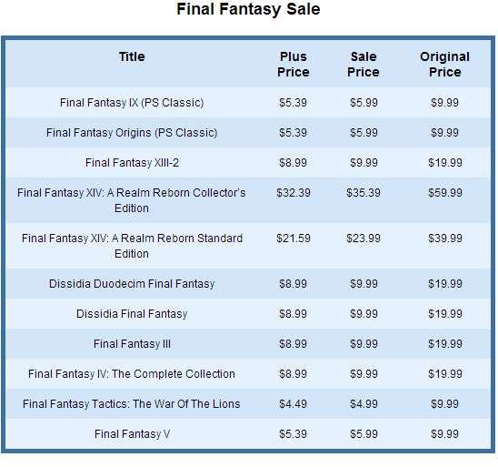 PlayStation Store: hasta 55% de descuento en juegos de Final Fantasy