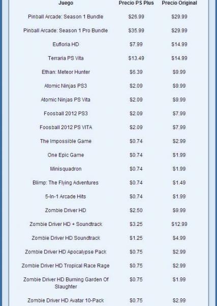 Ofertas navideñas PlayStation Store: Diablo III $35 dólares, Epic Mickey 2 $10 y más