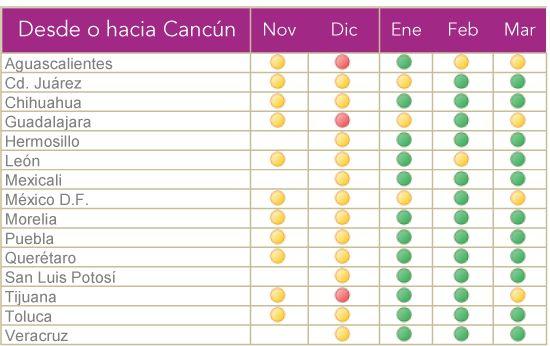 Volaris: 50% de descuento a Cancún