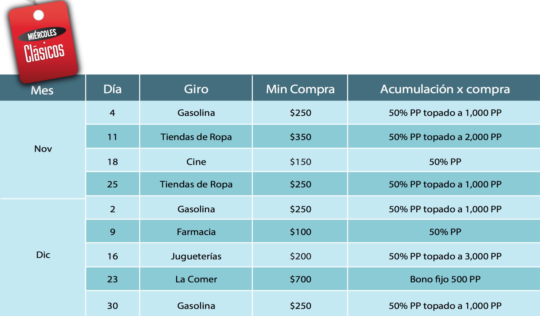 Banamex: Miércoles Clásicos (50% del consumo en puntos premia) Noviembre/Diciembre 2015