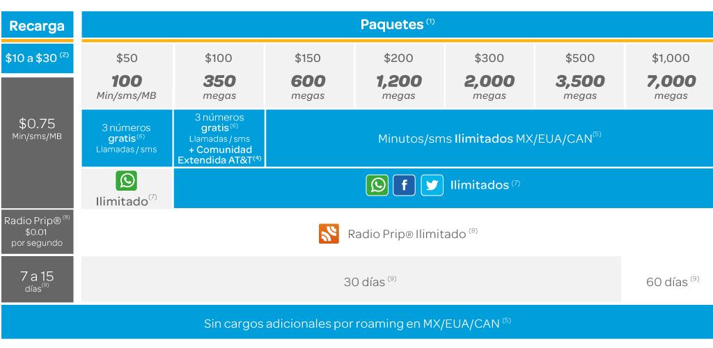AT&T: AT&T Unidos Prepago aumenta el número de MB/MIN/SMS por recarga.
