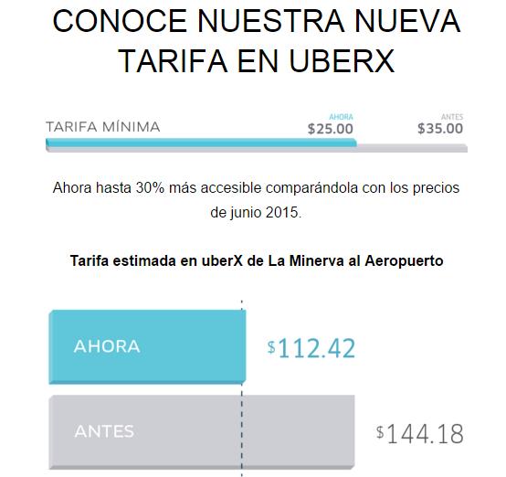 Uber: GDL y Monterrey 22% más barato UberX