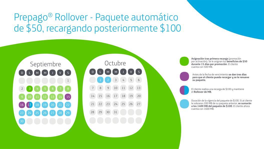 Movistar: Portabilidad con 6GB de datos por mes durante los primeros 5 meses (solo hasta el 14 de noviembre)