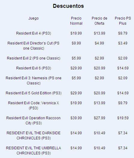 Tomb Raider Bundle para PS3 (digital) 30 dólares y descuentos en Resident Evil