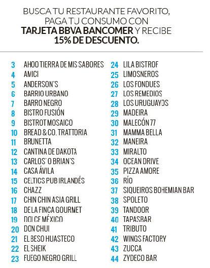 15% de descuento en 42 restaurantes con tarjeta Bancomer (DF)