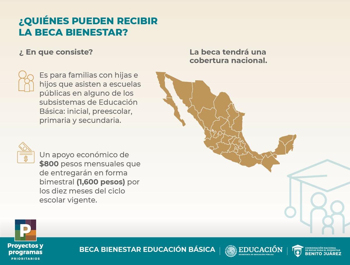 BECA BIENESTAR PARA LAS FAMILIAS DE EDUCACIÓN BÁSICA $800 / MES