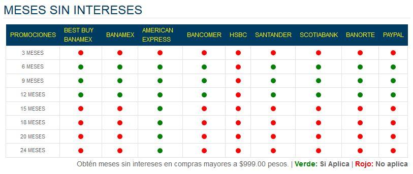 Best Buy: hasta 24 meses sin intereses con Tarjetas American Express
