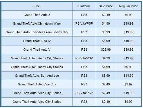 PlayStation Store: hasta 75% de descuento en juegos de Grand Theft Auto