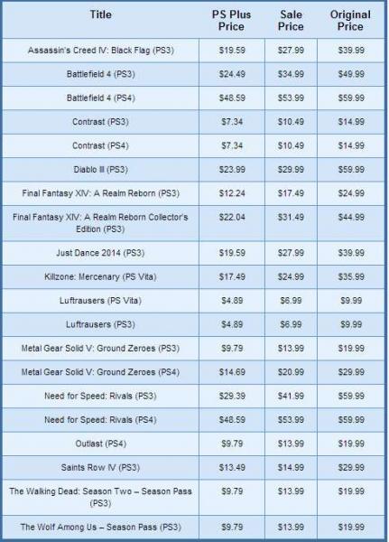PlayStation Store: Battlefield 4 US$24.29, Assassin's Creed 4 $19.59 y más